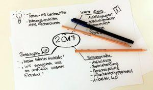 contentplanung